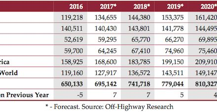 Construction Equipment Sales Expected to Increase 7 Percent Globally This Year